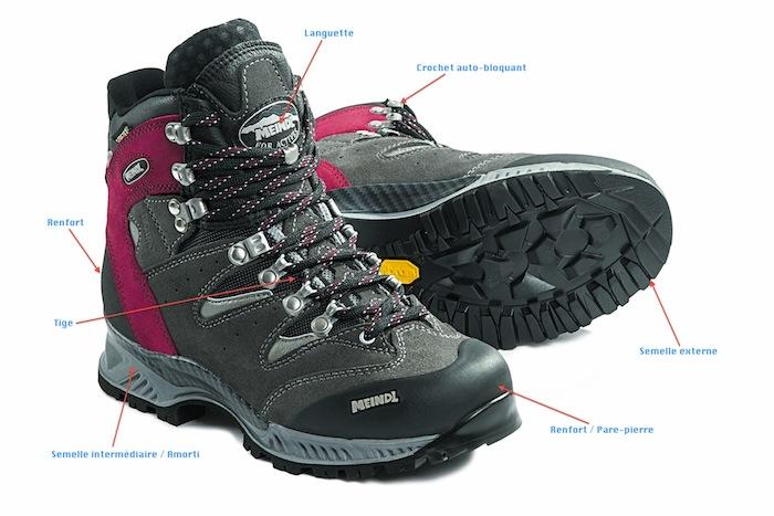 Anatomie chaussure de randonnée