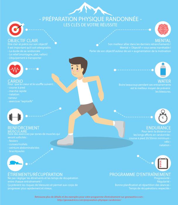 Les 8 clés d'une bonne préparation physique avant une randonnée