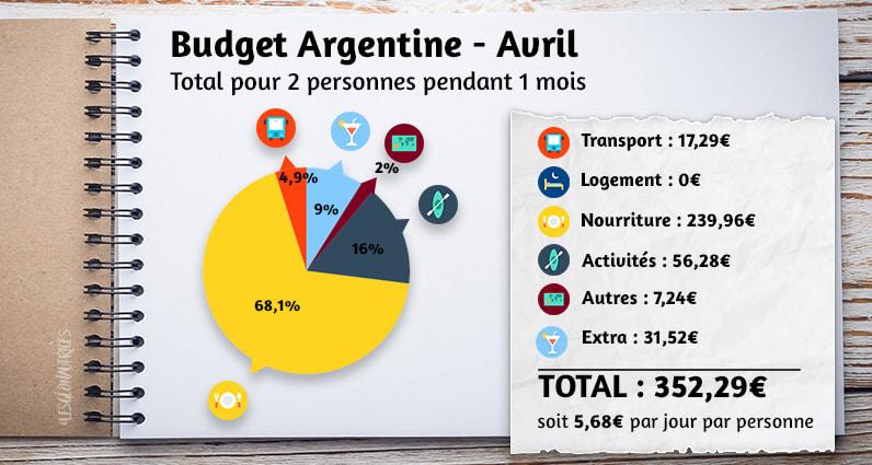 Budget argentine du mois d'avril