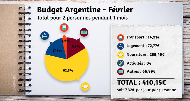 Budget argentine du mois de février