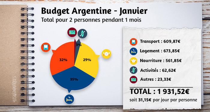 Budget argentine du mois de janvier