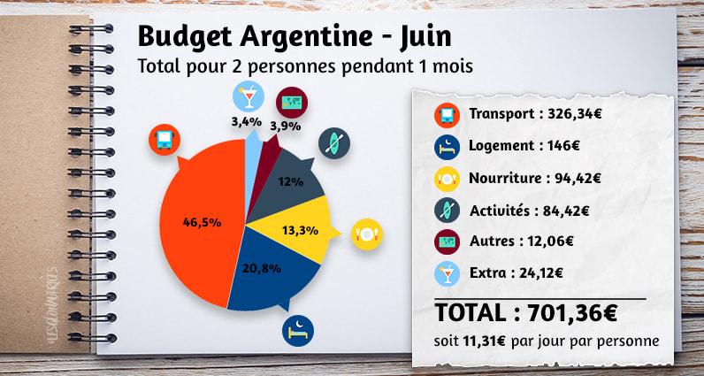 Budget argentine du mois de juin