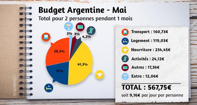 Budget argentine du mois de mai
