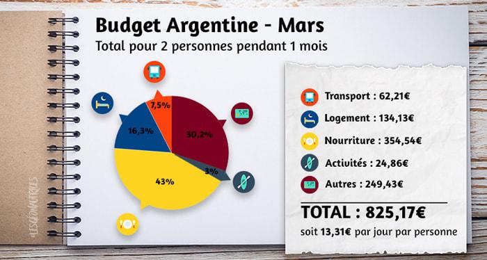 Budget argentine du mois de mars