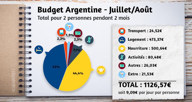 Budget argentine des mois de juillet et août