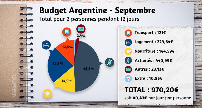 Budget argentine du mois de septembre