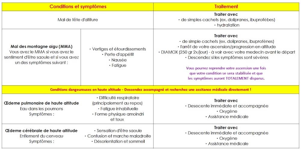 Récapitulatif des symptômes et traitements du mal des montagnes (MAM)