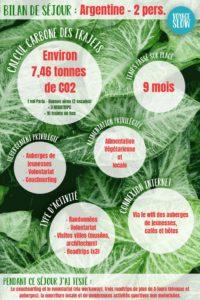 Bilan écologique de séjour en Argentine : calcul carbone, alimentation, activités, etc. #bilancarbone #argentine #voyage