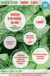 Bilan écologique de séjour en Bolivie : calcul carbone, alimentation, activités, etc. #bilancarbone #bolivie #voyage